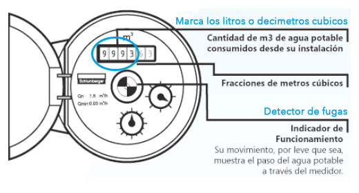 Imagen de lectura de medidor de agua